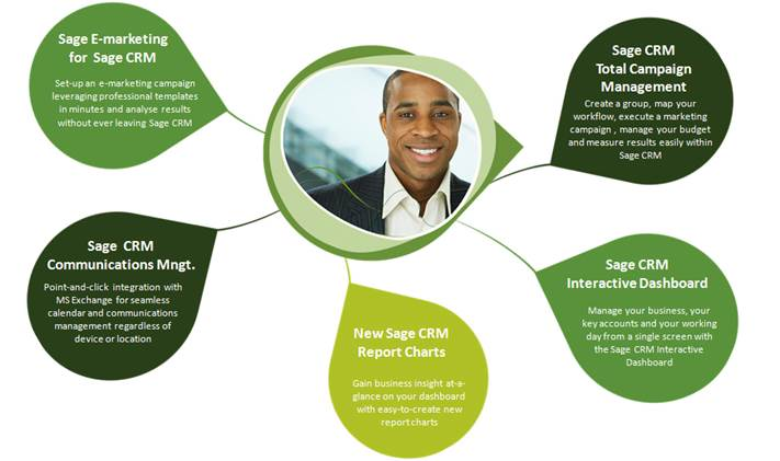 Benefits of Sage CRM