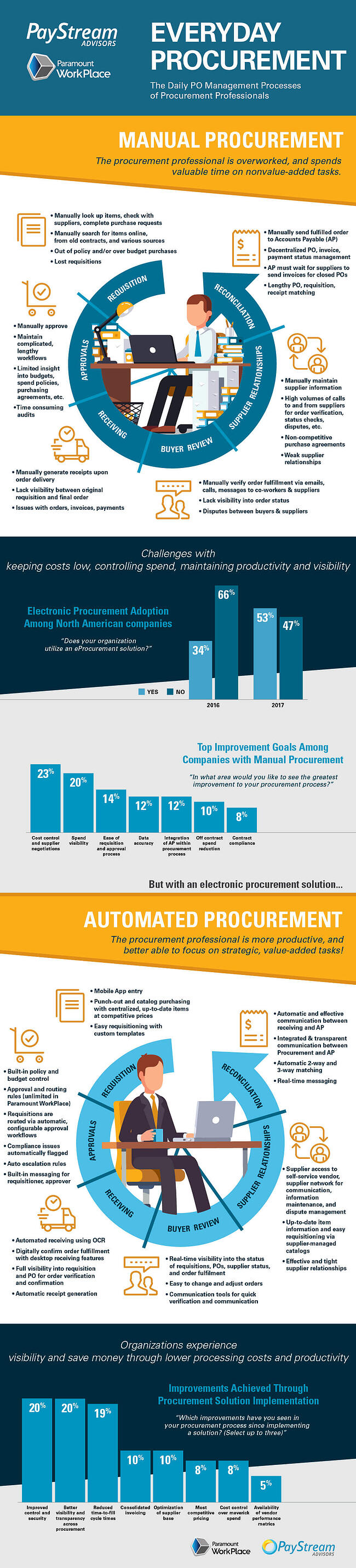 life of procurement professionals infographic