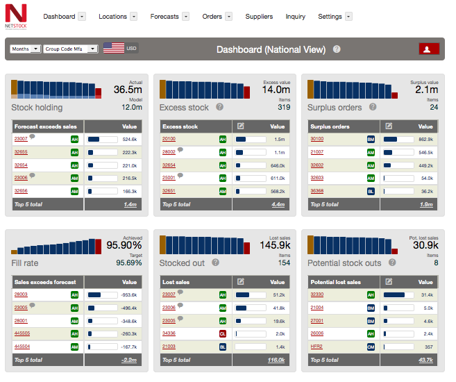 Netstock dashboard