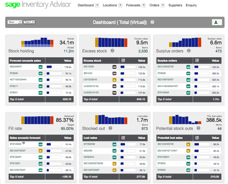 Sage Inventory Advisor dashboard