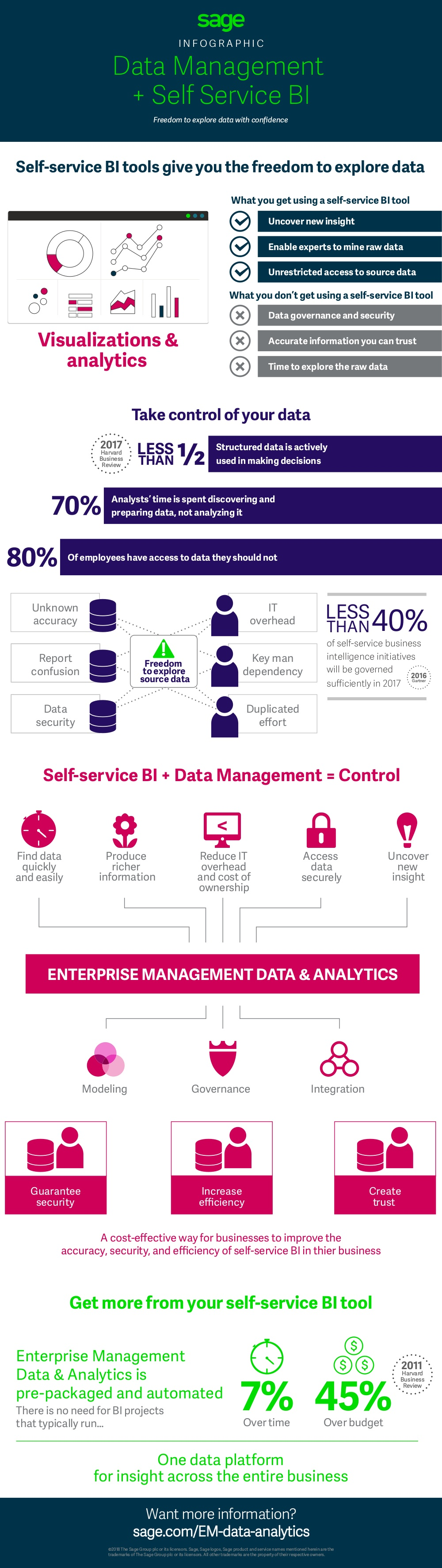 self service BI infographic