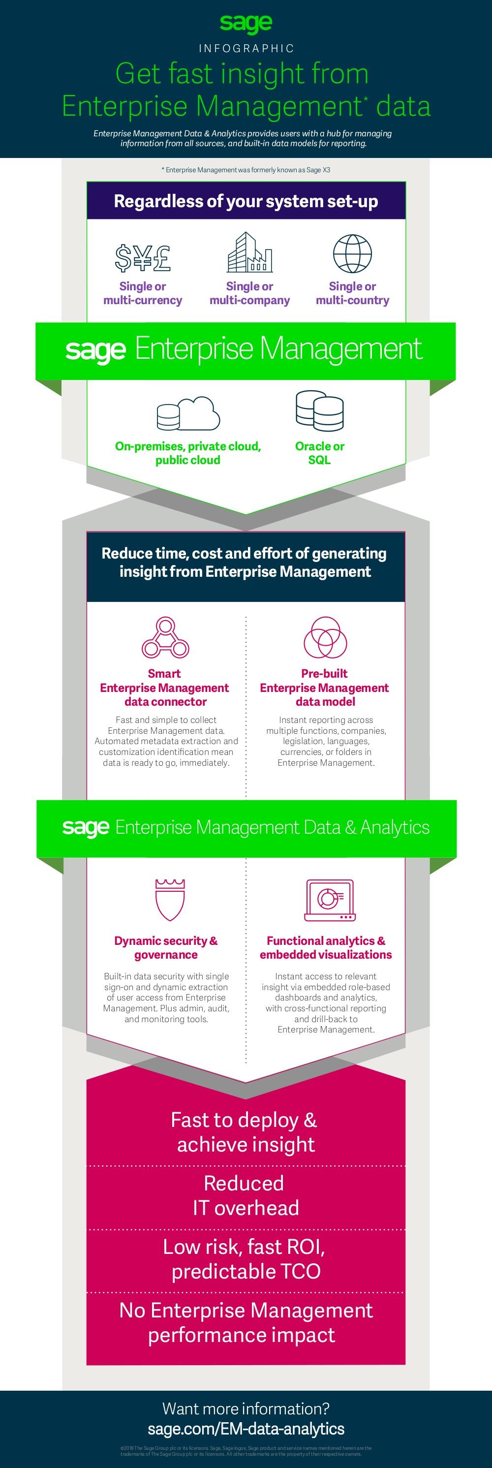Sage EM Data Analytics insight infographic.